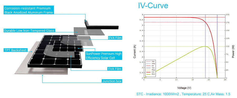 SunPower Rigid Solar Panel Construction